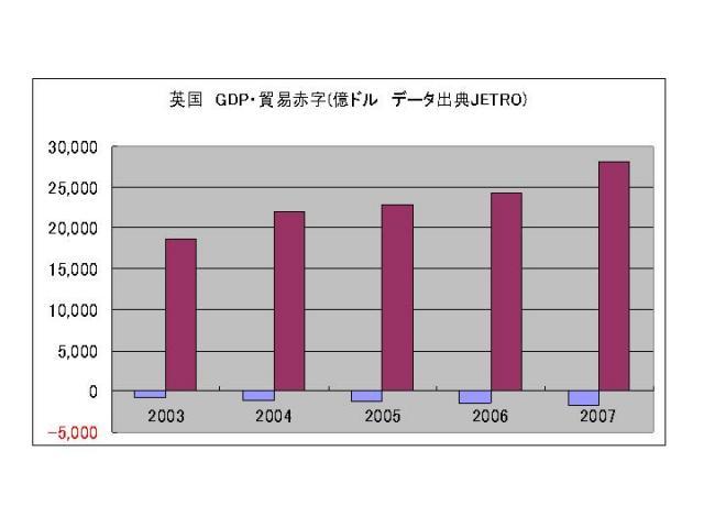 英国GDP・貿易赤字 推移
