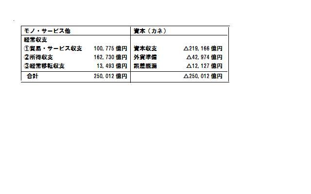 国際収支表
