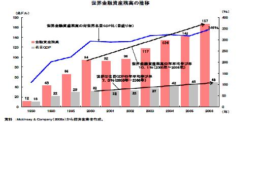 金融資産推移3