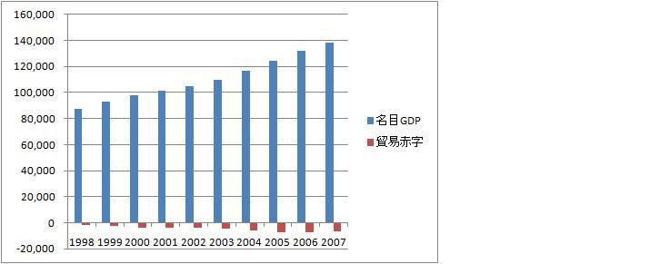 アメリカGDP推移・貿易赤字