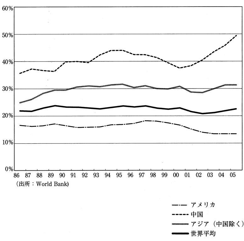 各国 貯蓄率 櫻川昌哉『経済を動かす単純な論理』光文社2009