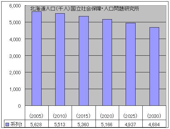 北海道人口
