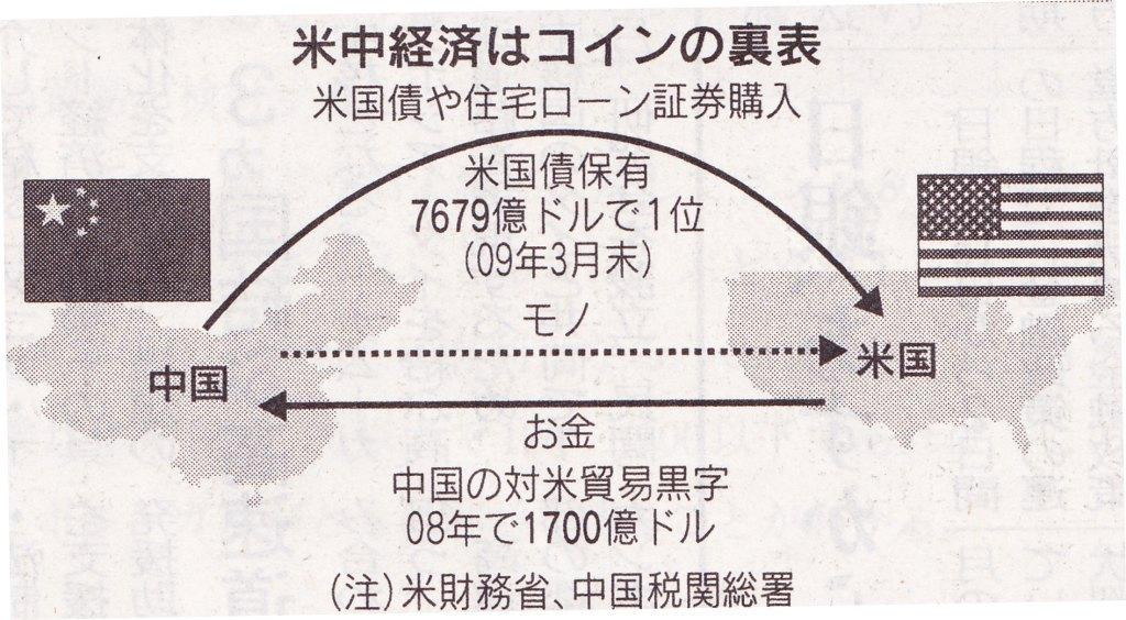 日経 H21.6.14 中国 米国 モノ・カネ