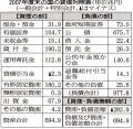 日経H21.7.24 国のバランスシート