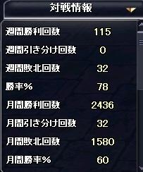 勝率60%