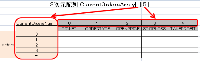 CurrentOrdersArray[ ][5]資料6