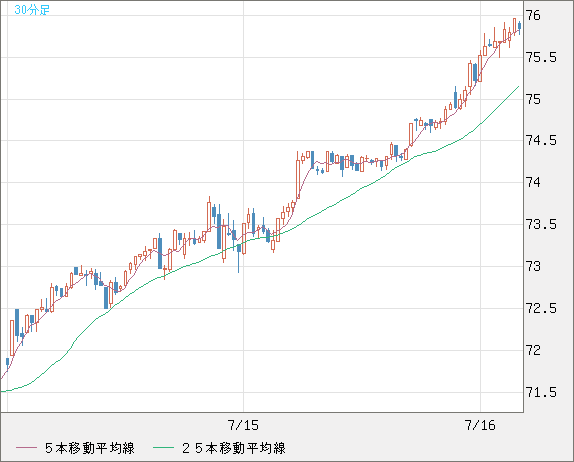 getChart090716.png