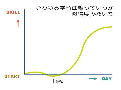 学習曲線のようなもの