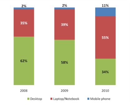 Mobile_Insights_Survey_2010_06.png