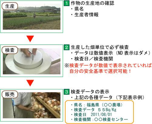 農作物の検査