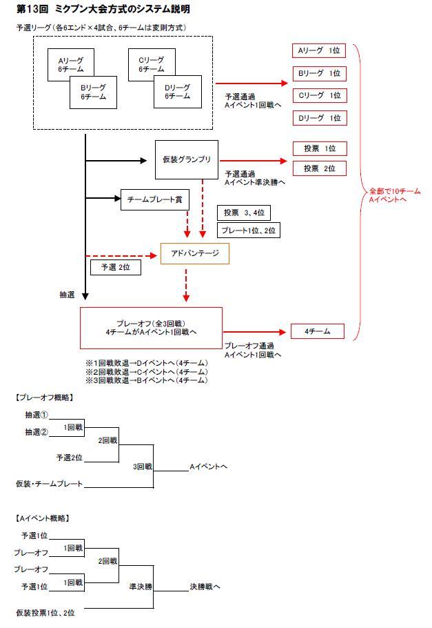 大会システム説明