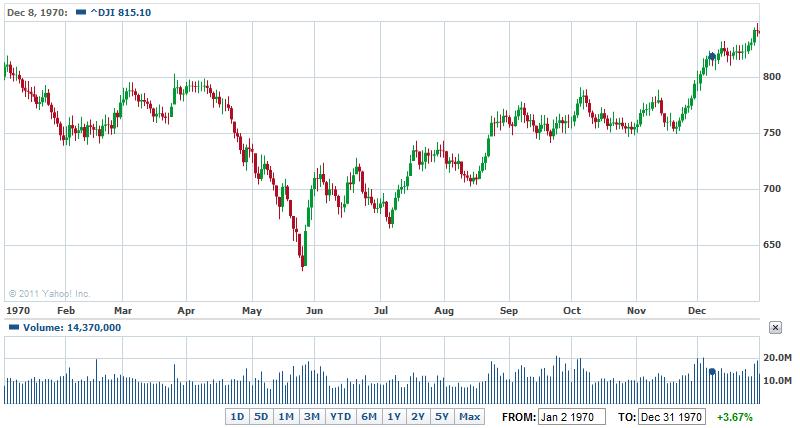 ダウ 平均 リアルタイム チャート Ch225 世界の株価リアルタイムチャート