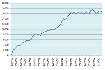 収支累計グラフ(2006/1~2009/6)