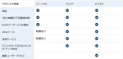 PayPalアカウントのタイプ - PayPal