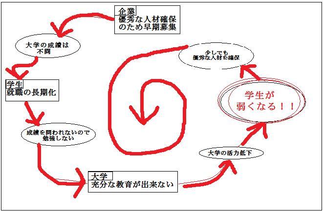就活革命、P115の図をもとに作成