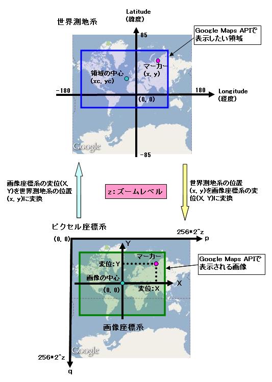 世界測地系・ピクセル座標・画像座標