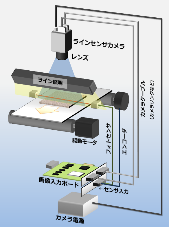ラインセンサカメラ撮影システム
