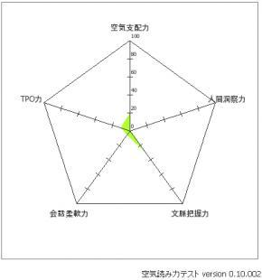 KYグラフ
