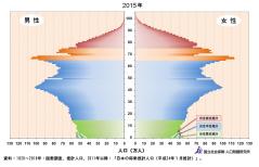 2015の人口バランス