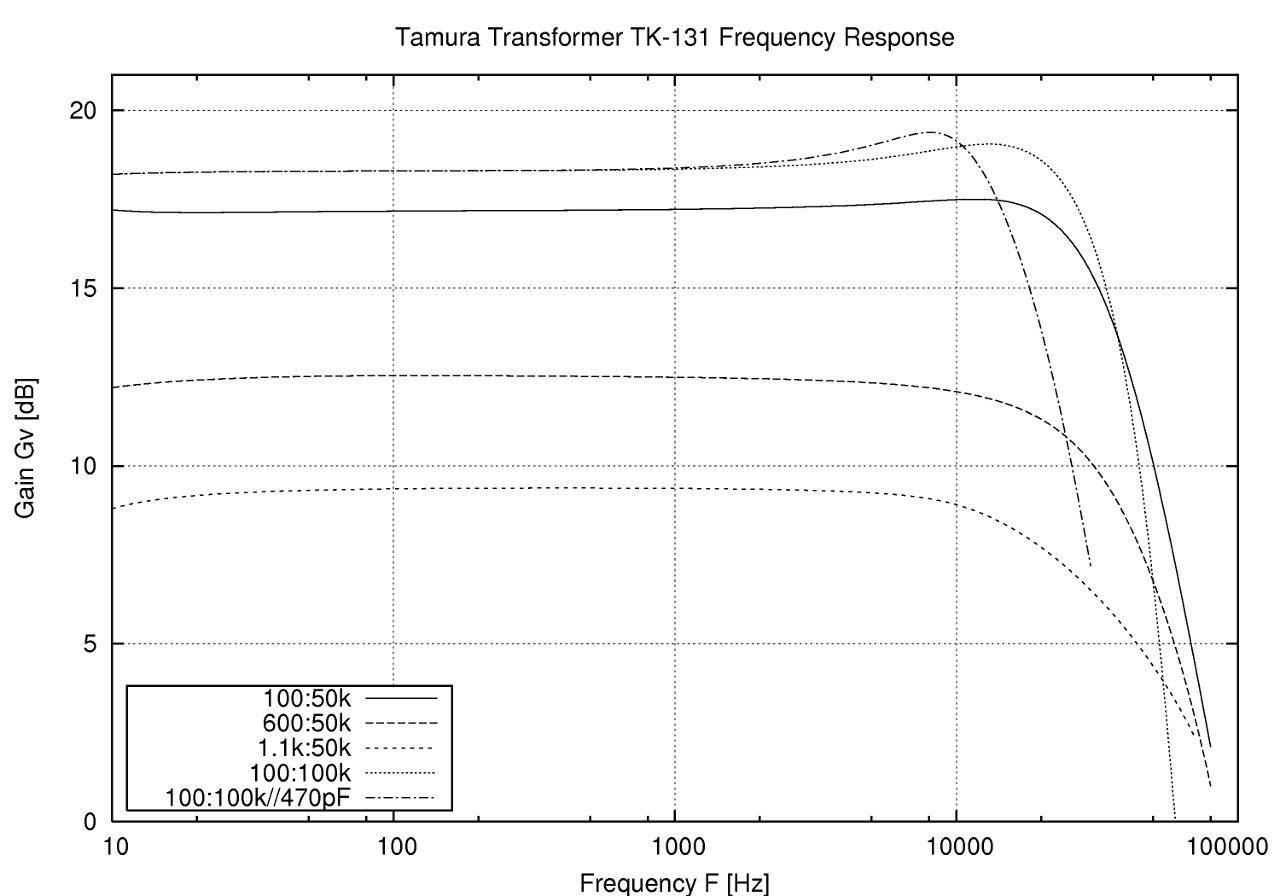 TK131グラフ