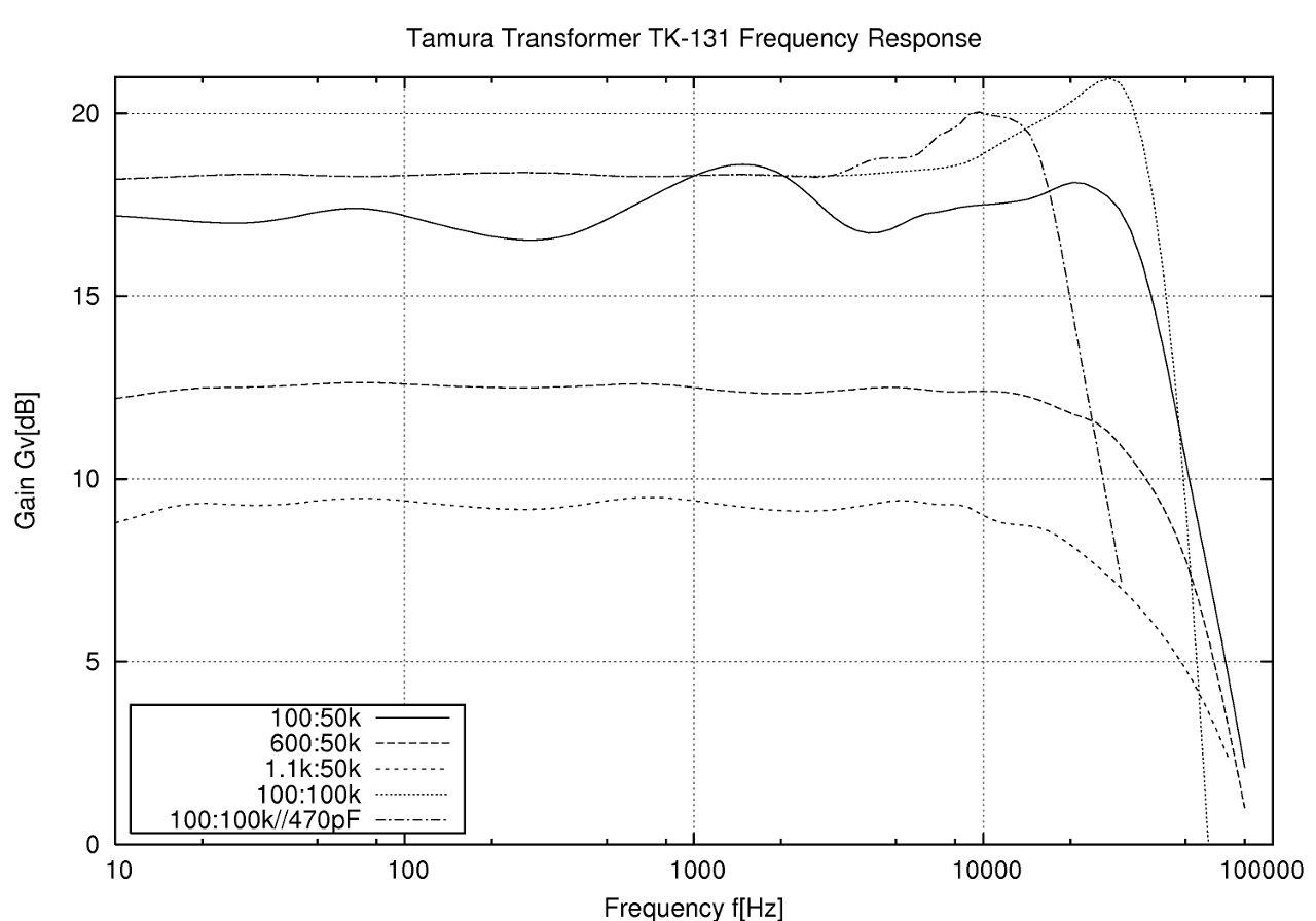 TK131グラフ(仮)