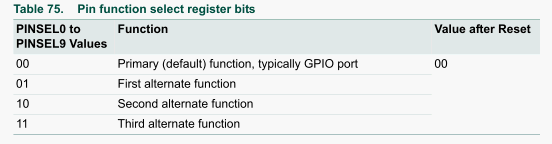 Table 75.Pin function select register bits.png