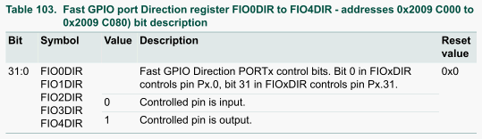 Table 103.Fast GPIO port Direction register.png