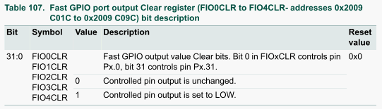 Table 107.Fast GPIO port output Clear register.png
