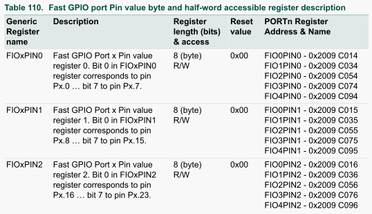 Table 110.Fast GPIO port Pin value byte and half-word_1.png