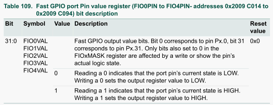 Table 109.Fast GPIO port Pin value register.png