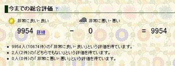 2009.07.15,ヤフオク評価