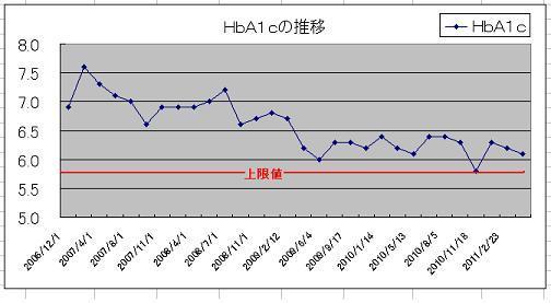 2 HbA1cの推移