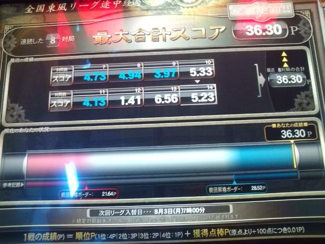 東風AⅡリーグ
