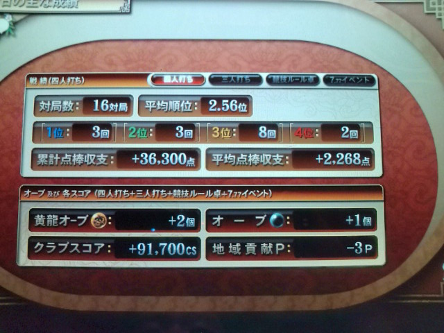 8/28結果(大会決勝+半リ)