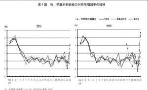 20111122平成23年「賃金構造基本統計調査(初任給)」の結果