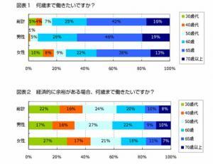 20111201何歳まで働きたい?社会人1,000名に緊急調査