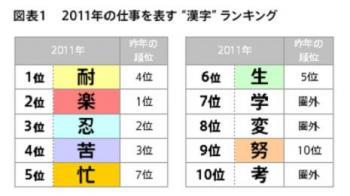 20111209 2011年「仕事観」を表す漢字