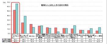 20111214職場の人とのお酒の飲み方に関する意識調査