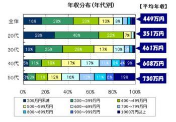 20111221職種別平均年収・生涯賃金ランキング
