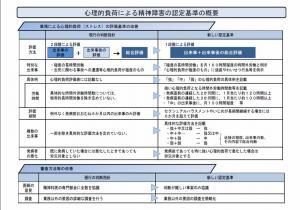 20120117心理的負荷による精神障害の認定基準の概要