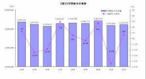 20120119平成23年「中小企業の賃金事情」東京都