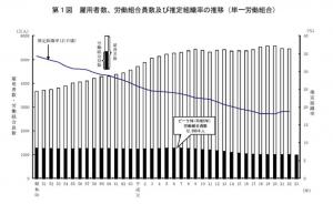 20120120平成23年「労働組合基礎調査」の結果