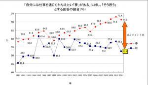 20120124 2011年度新入社員秋の意識調査
