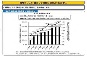 20120131職場のパワハラ問題に関する円卓会議WG報告