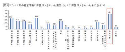 20120203 2012年中小企業の経営施策