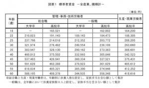 20120207 2011年6月度定期賃金調査結果(日本経団連)