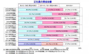 20120215賃金動向に関する企業の意識調査