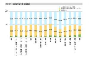 20120220 2012年上半期 企業の採用計画調査