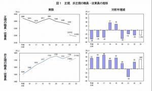 20120221労働力調査(H23年平均)速報