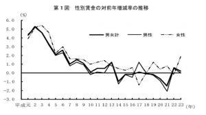 20120223H23年「賃金構造基本統計調査」